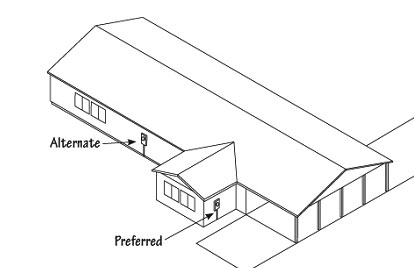 Diagram showing preferred and alternate locations of meter for accessibility