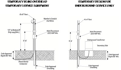 Diagram of Temporary Underground Installation