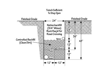 Diagram of typical trench detail drawing