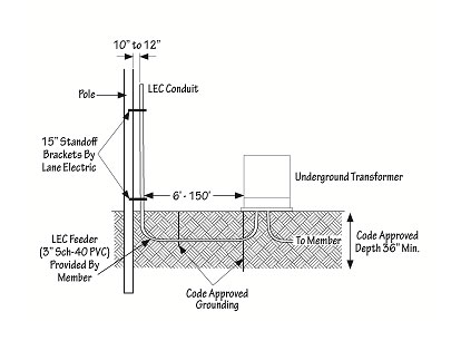 Diagram of Typical Underground Connections To LEC Pole