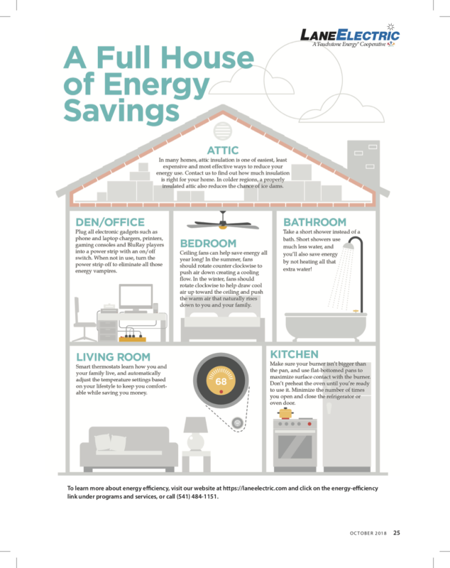 Attic: In many homes, attic insulation is one of easiest, least expensive and most effective ways to reduce your energy use. Contact us to find out how much insulation is right for your home. In colder regions, a properly insulated attic also reduces the chance of ice dams. Den/office: Plug all electronic gadgets such as phone and laptop chargers, printers, gaming consoles and BluRay players into a power strip with an on/ off switch. When not in use, turn the power strip off to eliminate all those energy vampires. Bedroom: Ceiling fans can help save energy all year long! In the summer, fans should rotate counter clockwise to push air down creating a cooling flow. In the winter, fans should rotate clockwise to help draw cool air up toward the ceiling and push the warm air that naturally rises down to you and your family. Bathroom: Take a short shower instead of a bath. Short showers use much less water, and you'll also save energy by not heating all that extra water! Living room: Smart thermostats learn how you and your family live , and automatically adjust the temperature settings based on your lifestyle to keep you comfort- able while saving you money. Kitchen: Make sure your burner isn't bigger than the pan, and use flat-bottomed pans to maximize surface contact with the burner. Don't preheat the oven until you're ready to use it. Minimize the number of times you open and close the refrigerator or oven door.